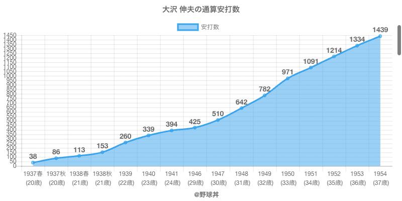 #大沢 伸夫の通算安打数