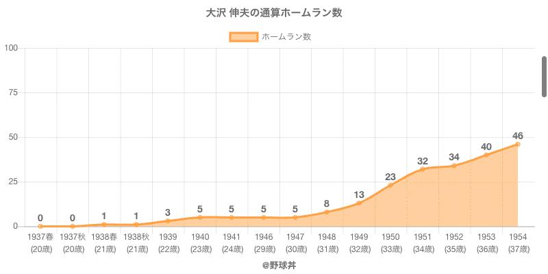 #大沢 伸夫の通算ホームラン数