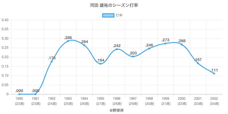 河田 雄祐のシーズン打率