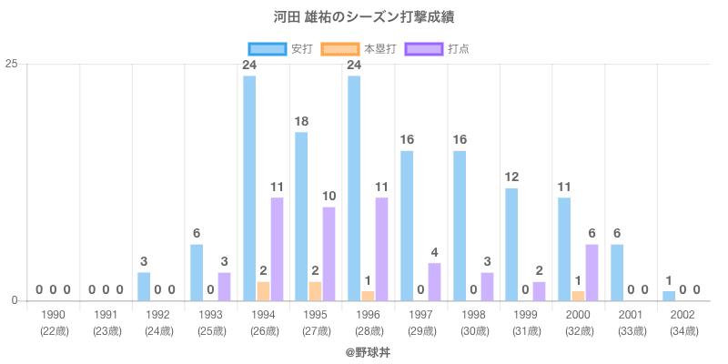 #河田 雄祐のシーズン打撃成績
