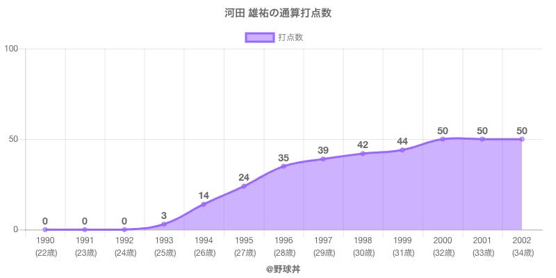#河田 雄祐の通算打点数
