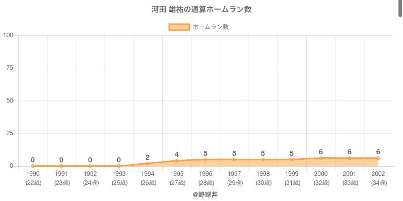 #河田 雄祐の通算ホームラン数