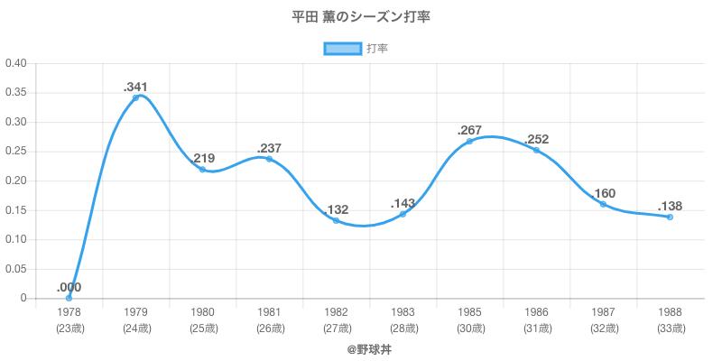平田 薫のシーズン打率