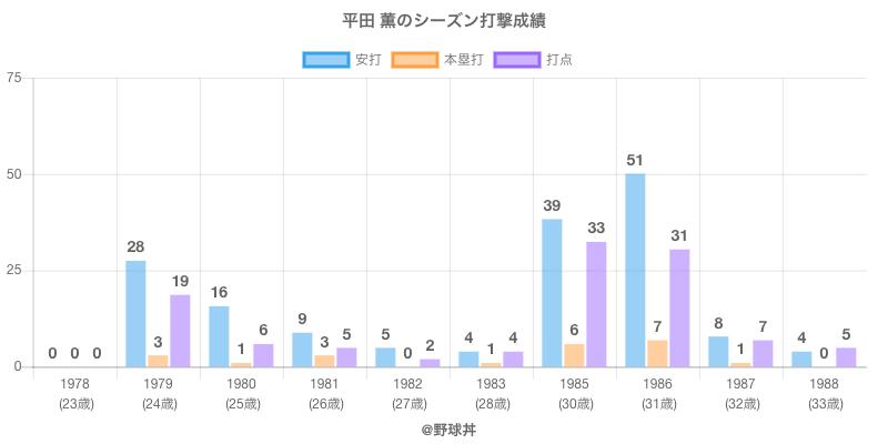 #平田 薫のシーズン打撃成績