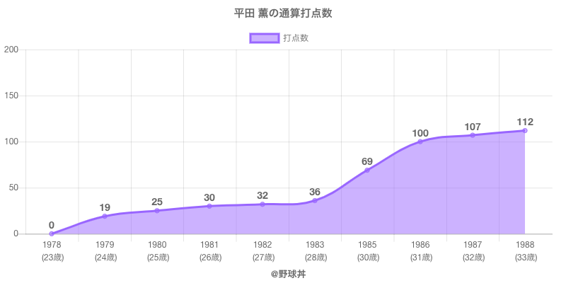 #平田 薫の通算打点数