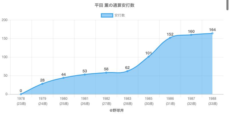 #平田 薫の通算安打数