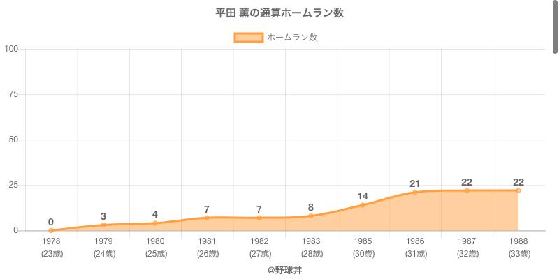 #平田 薫の通算ホームラン数