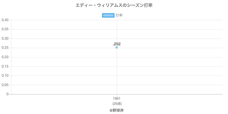 エディー・ウィリアムスのシーズン打率