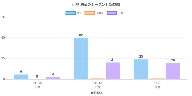 #小林 利蔵のシーズン打撃成績
