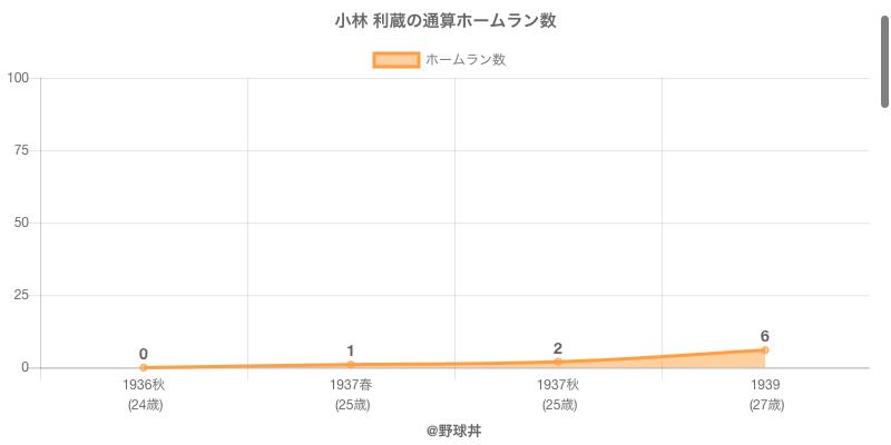 #小林 利蔵の通算ホームラン数