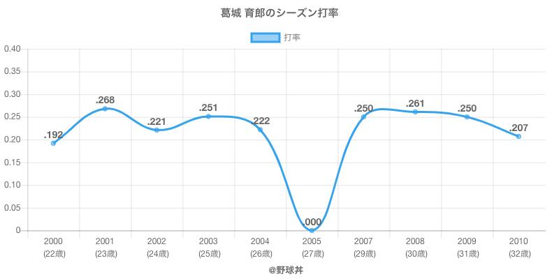 葛城 育郎のシーズン打率