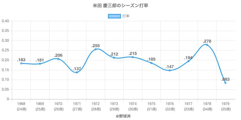 米田 慶三郎のシーズン打率