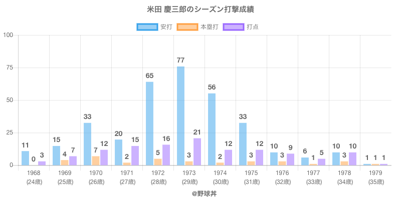 #米田 慶三郎のシーズン打撃成績