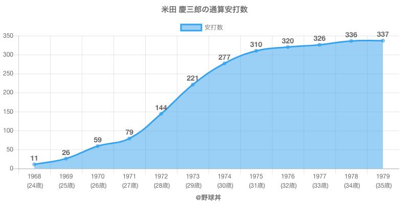 #米田 慶三郎の通算安打数