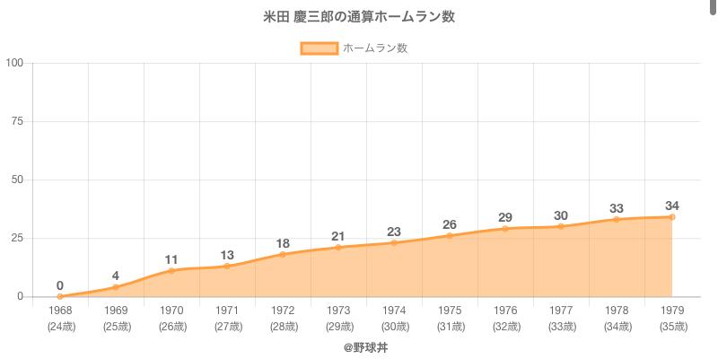 #米田 慶三郎の通算ホームラン数