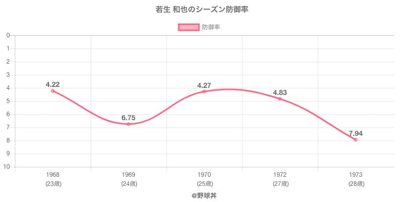 若生 和也のシーズン防御率