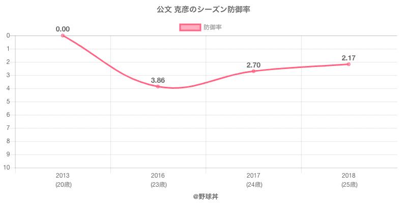 公文 克彦のシーズン防御率