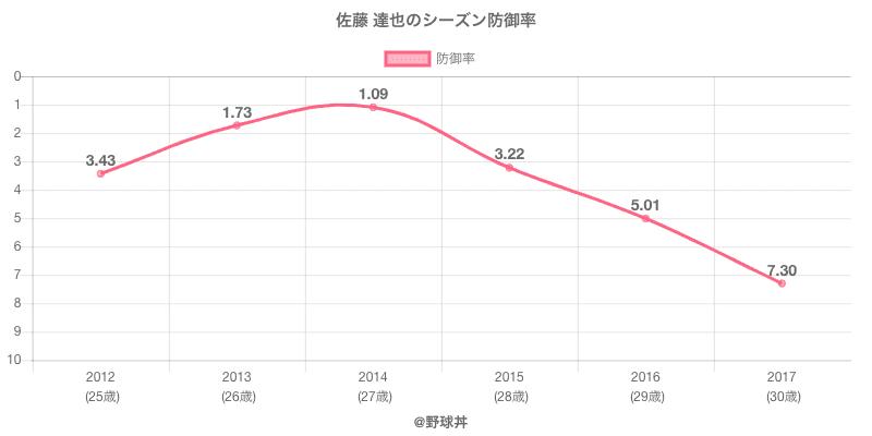 佐藤 達也のシーズン防御率