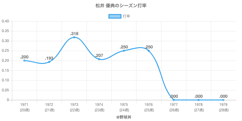 松井 優典のシーズン打率