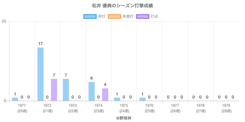 #松井 優典のシーズン打撃成績