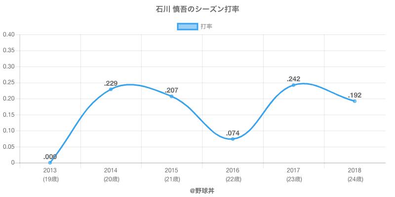 石川 慎吾のシーズン打率