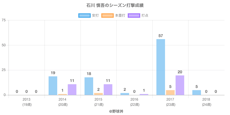 #石川 慎吾のシーズン打撃成績