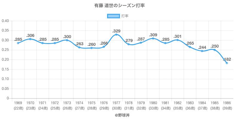 有藤 道世のシーズン打率