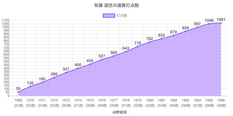#有藤 道世の通算打点数