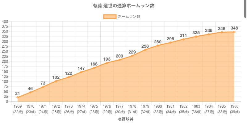 #有藤 道世の通算ホームラン数