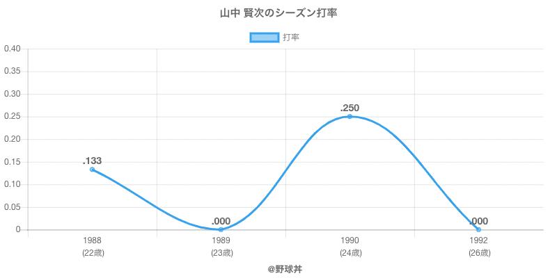 山中 賢次のシーズン打率