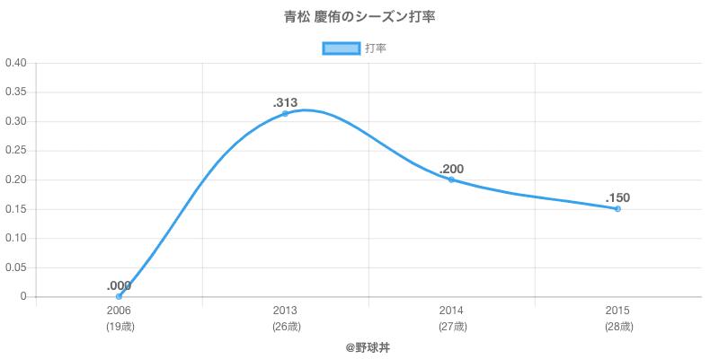 青松 慶侑のシーズン打率