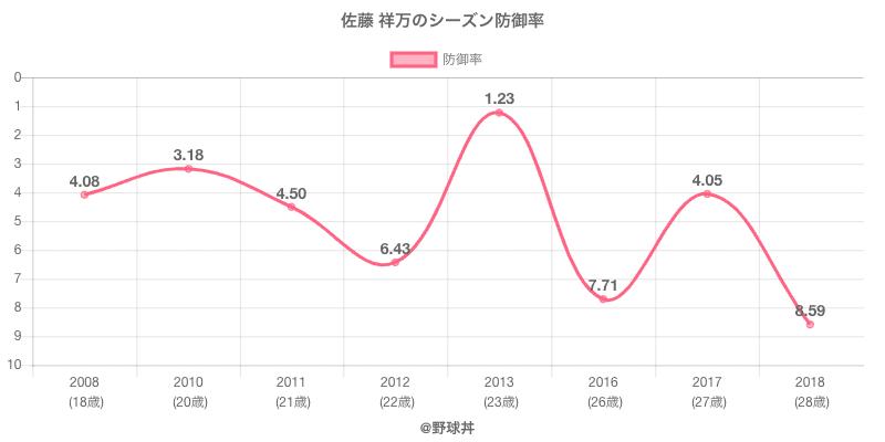 佐藤 祥万のシーズン防御率