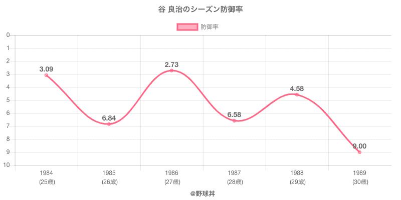 谷 良治のシーズン防御率