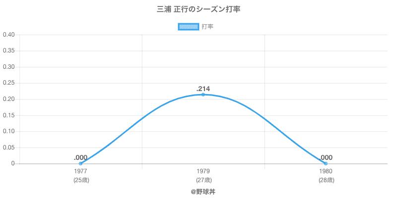 三浦 正行のシーズン打率
