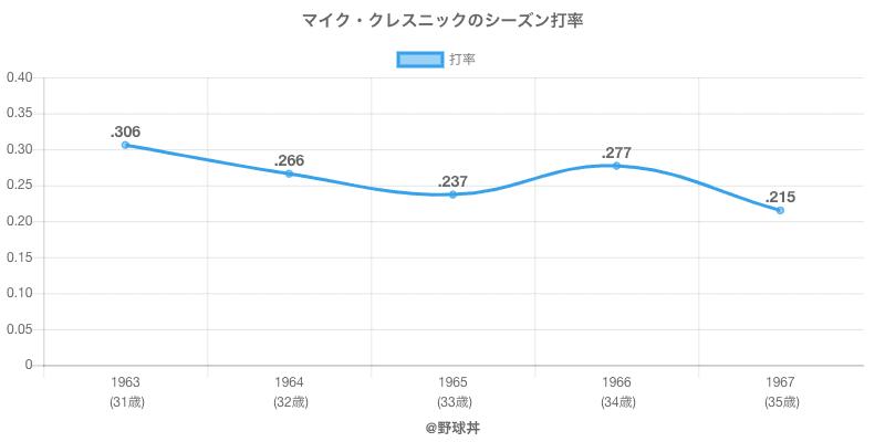 マイク・クレスニックのシーズン打率