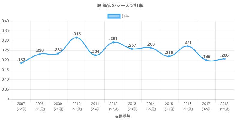 嶋 基宏のシーズン打率