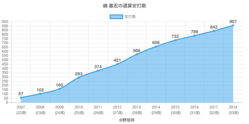 #嶋 基宏の通算安打数