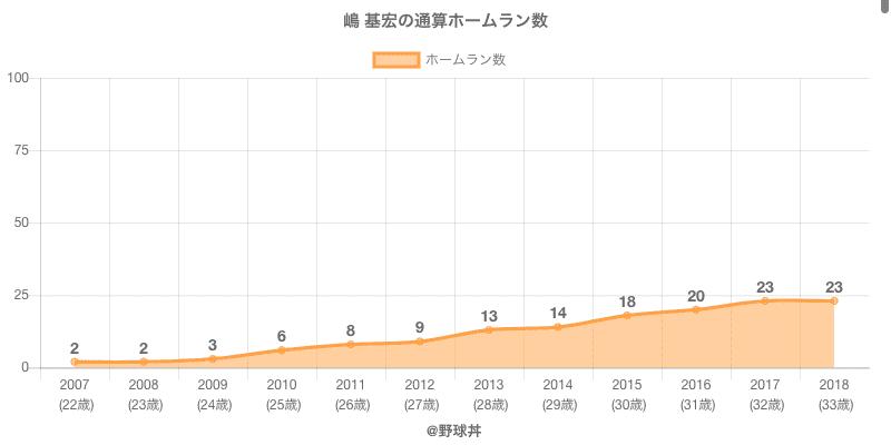 #嶋 基宏の通算ホームラン数