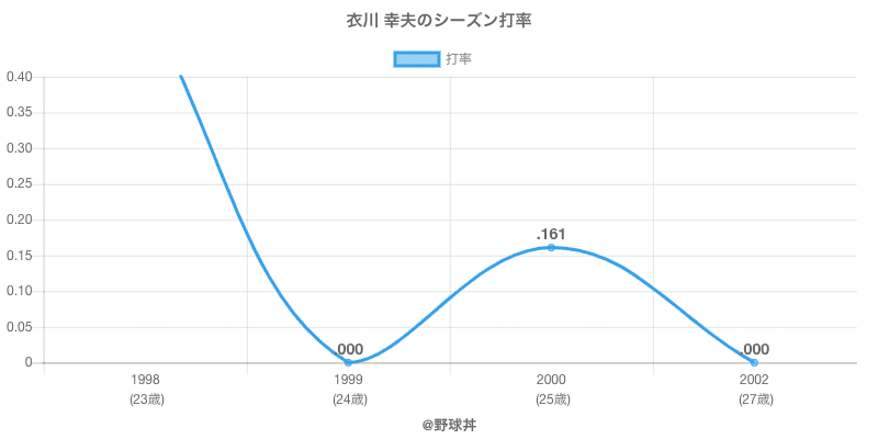 衣川 幸夫のシーズン打率