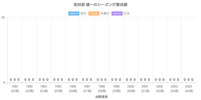 #若田部 健一のシーズン打撃成績