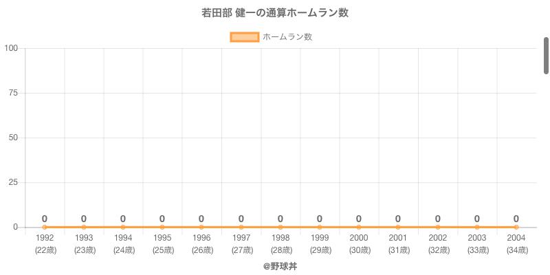 #若田部 健一の通算ホームラン数