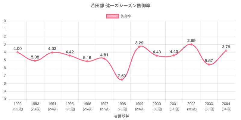 若田部 健一のシーズン防御率