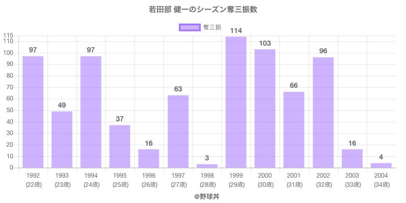 #若田部 健一のシーズン奪三振数