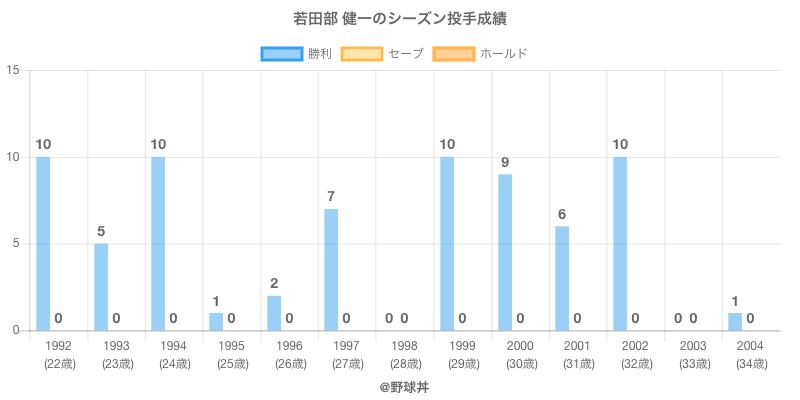 #若田部 健一のシーズン投手成績