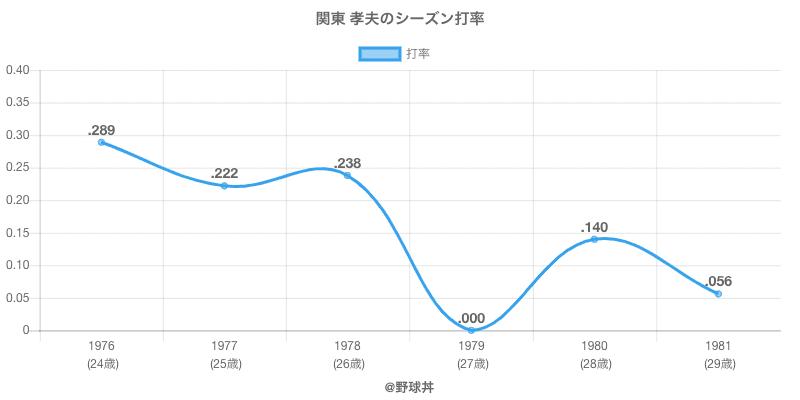 関東 孝夫のシーズン打率