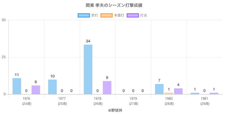 #関東 孝夫のシーズン打撃成績