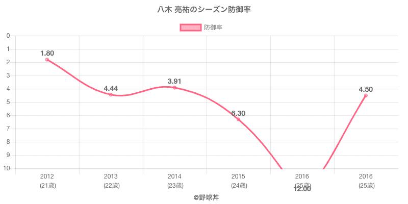 八木 亮祐のシーズン防御率