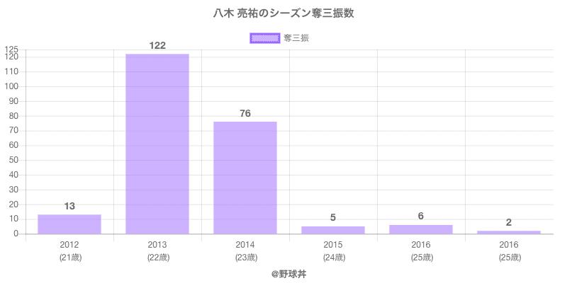 #八木 亮祐のシーズン奪三振数