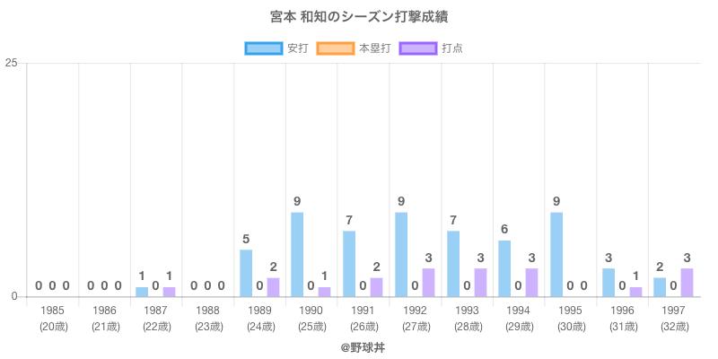#宮本 和知のシーズン打撃成績