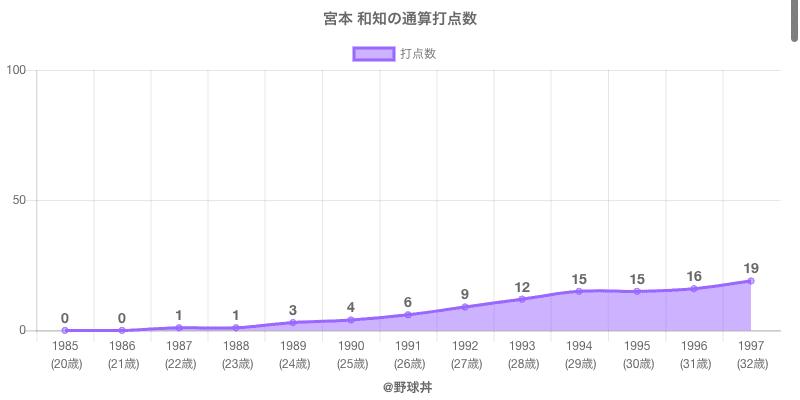 #宮本 和知の通算打点数